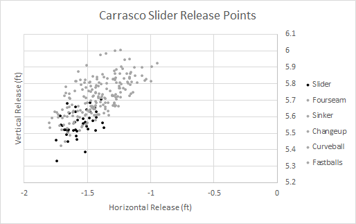 Carrasco slider