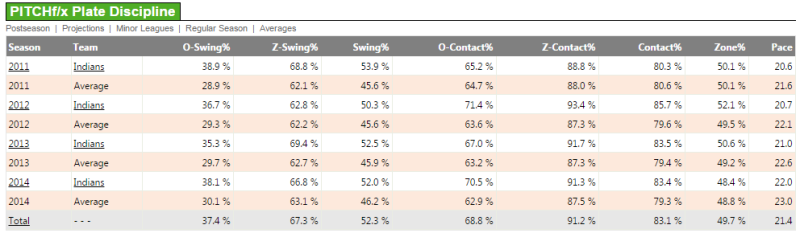 Courtesy of Fangraphs