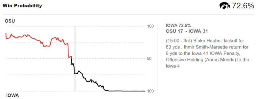 Iowa Win Probability at Halftime