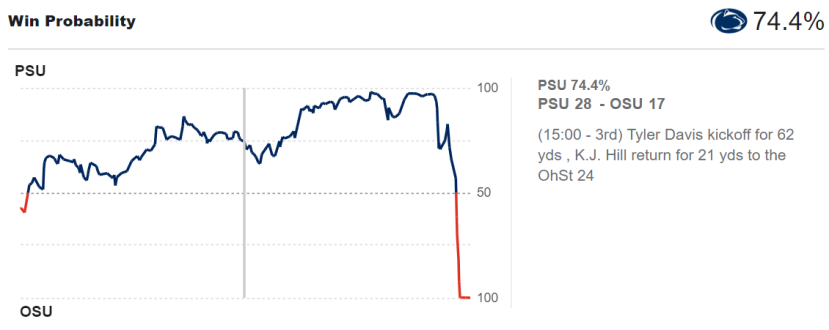 Penn State Win Probability at halftime